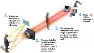 Funcionamiento Kinect (http://goo.gl/vHeUpG)